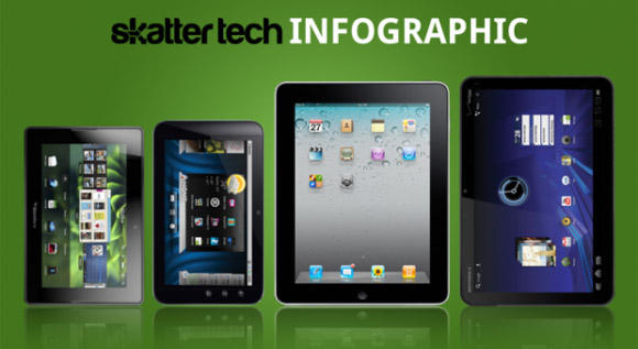 infografik_skattertech Infografik: BlackBerry Playbook vs. Dell Streak 7 vs. Apple iPad vs. Motorola XOOM Tablets Technologie