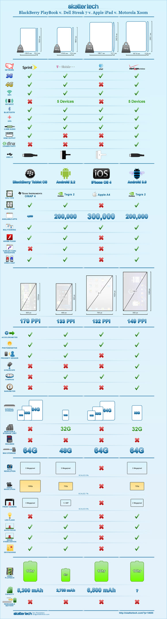infographic-playbook-vs-streak-vs-ipad-vs-xoom-large1 Infografik: BlackBerry Playbook vs. Dell Streak 7 vs. Apple iPad vs. Motorola XOOM Tablets Technologie