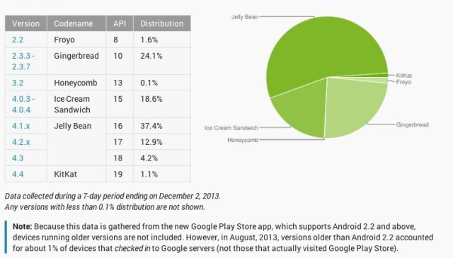Google Android: Jelly Bean auf 54 Prozent aller Android Devices [Bericht]