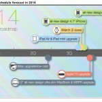 Apple Produkt-Roadmap 2014: Neue iPhones, iPads, iWatch, Apple TV & MacBooks im Anmarsch