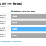 Macbook Pro 2014 Benchmark 15
