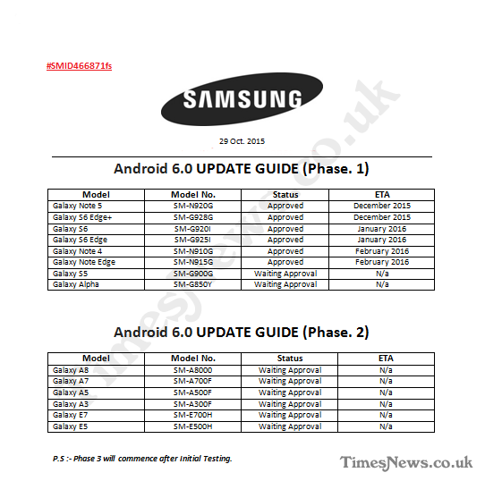 Android 6.0 Marshmallow: Samsung's Update Roadmap