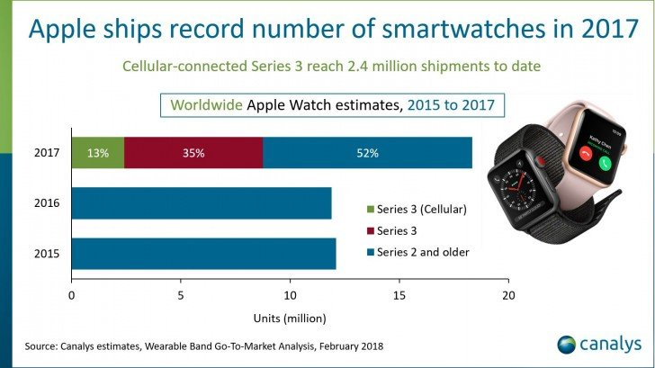 apple1 Apple stellt Rekord bei verkauften Smartwatches auf Apple Apple iOS Smartwatches Software Wearables